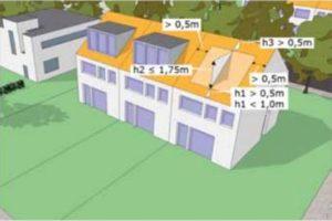 Vrije ruimte rondom dakkapel